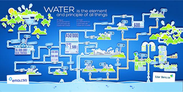 EDAR BENS, S.A. un ejemplo en el Día Mundial del Agua, desde A Coruña para el mundo